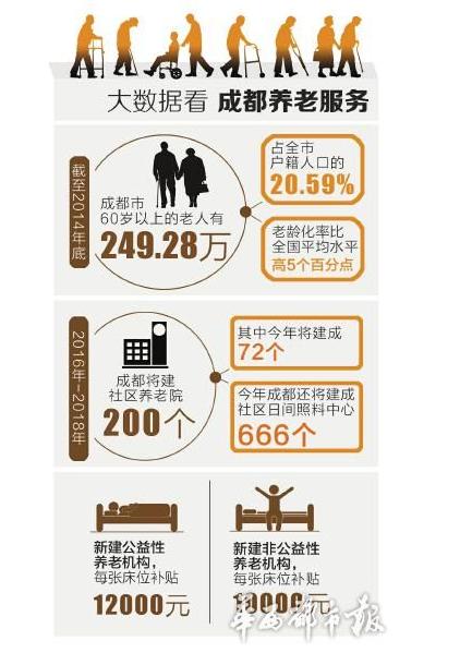 2017西部(成都)国际养老服务业博览会
